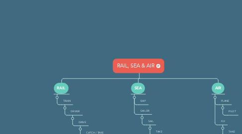 Mind Map: RAIL, SEA & AIR
