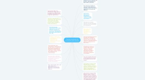 Mind Map: Teorías y evolución del pensamiento administrativo.