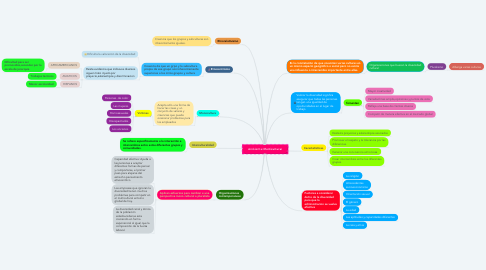 Mind Map: Ambiente Multicultural