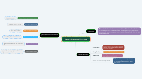 Mind Map: Generic Structure of Narrative