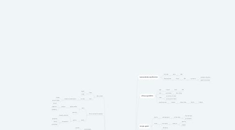 Mind Map: ESCUELA GESTALT