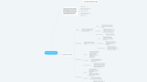 Mind Map: Síndromes geriátricos
