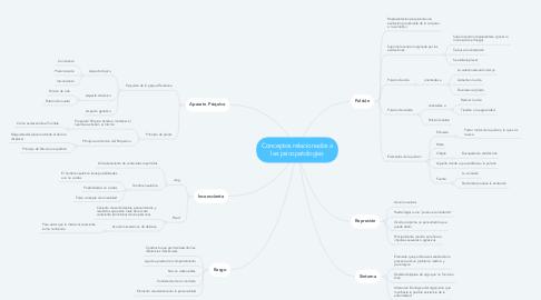 Mind Map: Conceptos relacionados a las psicopatologías