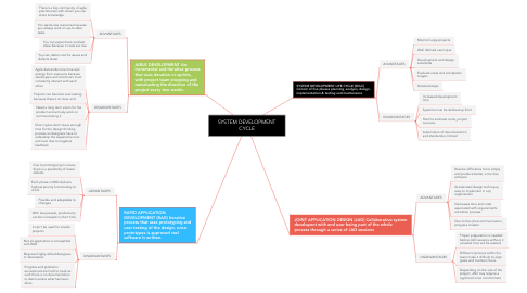 Mind Map: SYSTEM DEVELOPMENT CYCLE