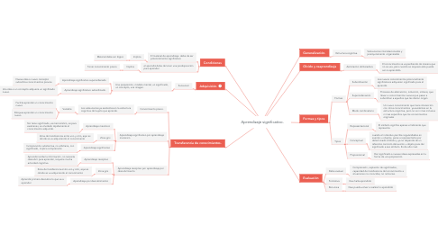 Mind Map: Aprendizaje significativo.