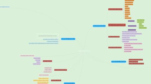 Mind Map: การเมืองการปกครองไทย