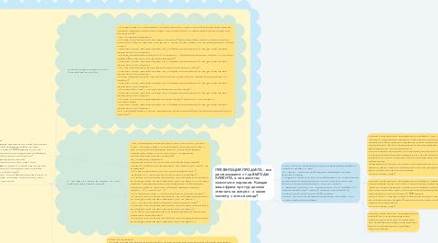 Mind Map: Скрипт продаж Эльбрус.Гайд. Заявка с сайта