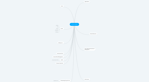 Mind Map: Al Yusr Isolate