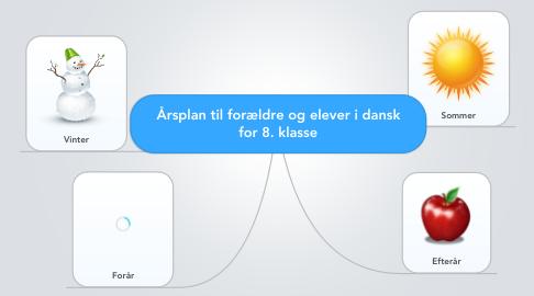 Mind Map: Årsplan til forældre og elever i dansk for 8. klasse