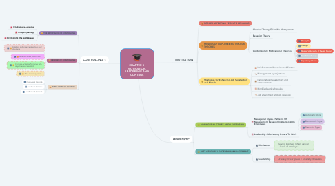 Mind Map: CHAPTER 5  MOTIVATION, LEADERSHIP AND CONTROL
