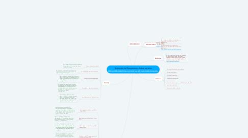 Mind Map: Evolución del Pensamiento Administrativo https://bibliotechnia.com.mx/portal/visor/web/visor.php
