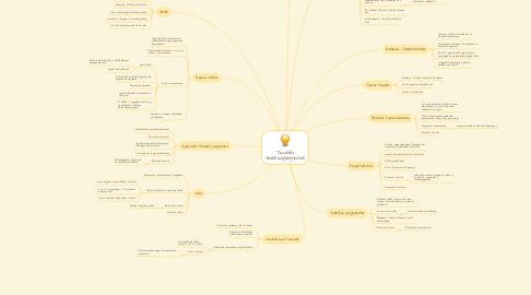 Mind Map: Tanulási tevékenységtípusok
