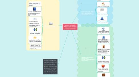 Mind Map: NORMATIVA LEGAL - DERECHOS DE LA NIÑEZ Y LA ADOLESCENCIA