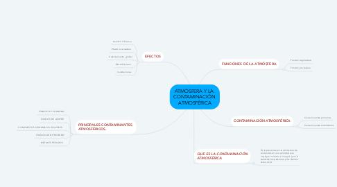 Mind Map: ATMÓSFERA Y LA  CONTAMINACIÓN  ATMOSFÉRICA