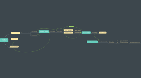 Mind Map: Jornada do Cliente site