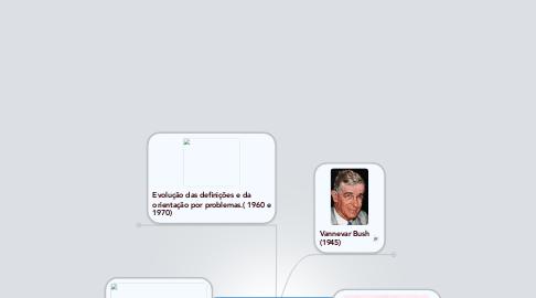 Mind Map: Evolução da Ciência da Informação