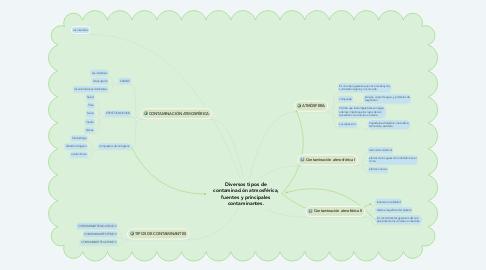 Mind Map: Diversos tipos de contaminación atmosférica, fuentes y principales contaminantes.