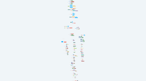 Mind Map: Contrato verbal