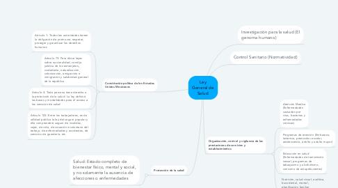 Mind Map: Ley General de Salud