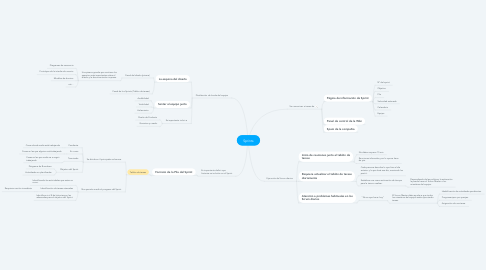 Mind Map: Sprints
