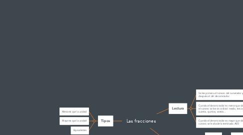 Mind Map: Las fracciones