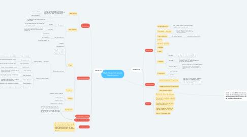 Mind Map: Usabilidad, Inmersión, Ganificación