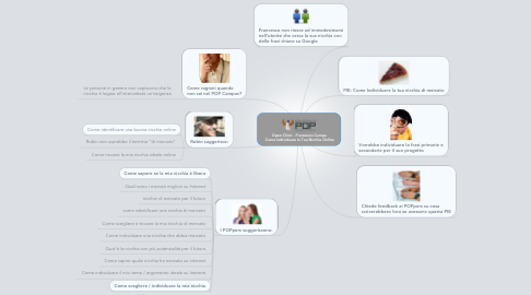 Mind Map: Open Clinic - Francesco Campa  Come Individuare la Tua Nicchia Online