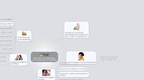 Mind Map: Open Clinic - Emanuele Notaro  Come Comunicare con i Propri Figli