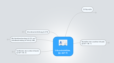 Mind Map: Urkundsdelikte,  §§ 267 ff.