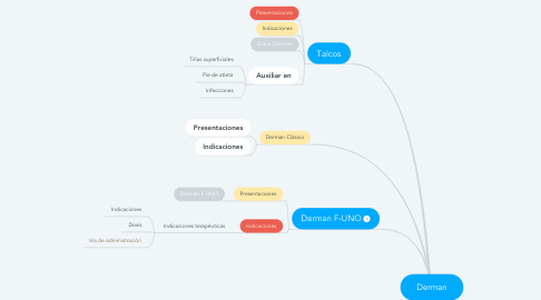 Mind Map: Derman