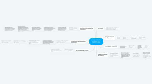 Mind Map: RESOLUCIÓN DE CONFLICTO Y NEGOCIACIÓN