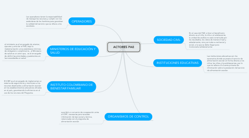 Mind Map: ACTORES PAE