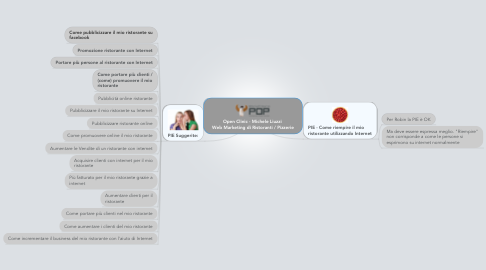 Mind Map: Open Clinic - Michele Liuzzi  Web Marketing di Ristoranti / Pizzerie