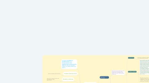 Mind Map: ADMINISTRACIÓN PÚBLICA FEDERAL