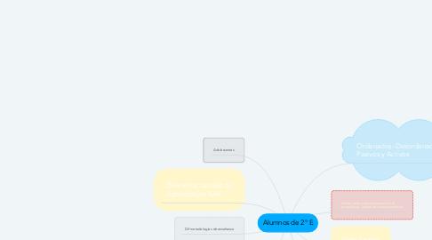 Mind Map: Alumnos de 2° E