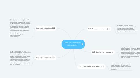 Mind Map: Tipos de Comercio Electrónico