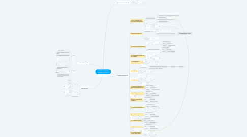 Mind Map: AYUDAR A NUESTROS HIJOS/AS A ESTUDIAR