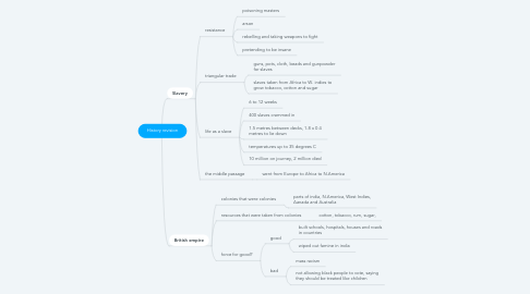 Mind Map: History revision
