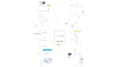 Mind Map: MindMeister - Program do tworzenia map myśli
