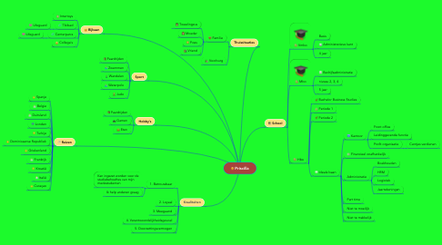 Mind Map: Priscilla