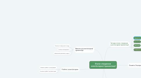 Mind Map: Етапи створення  комп'ютерної презентації