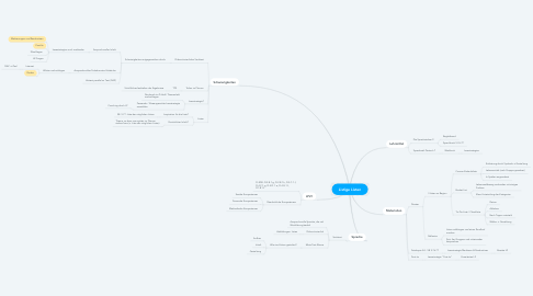 Mind Map: Listige Listen