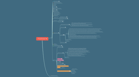 Mind Map: AWS Certified Solutions Architect Associate