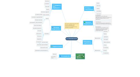 Mind Map: LA ORGANIZACIÓN