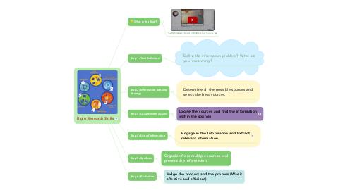 Mind Map: Big 6 Research Skills