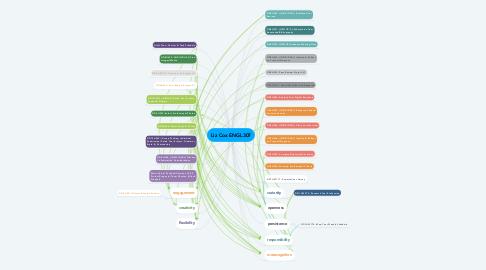 Mind Map: Liz Cox ENGL307