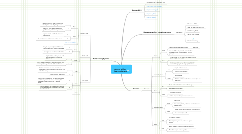 Mind Map: Gustavo Del Toro Operating Systems