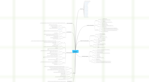 Mind Map: Marcus Bacon Operating System