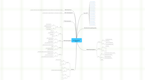 Mind Map: Cesar Tello Operating Systems