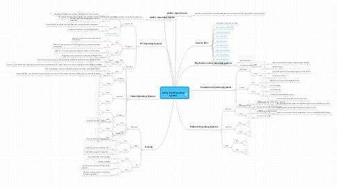 Mind Map: Ashley Ezell Operating Systems
